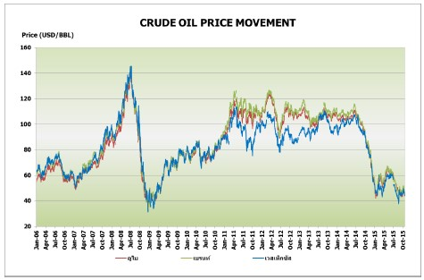 GP crude oil price