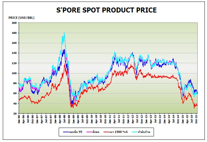 spot product price