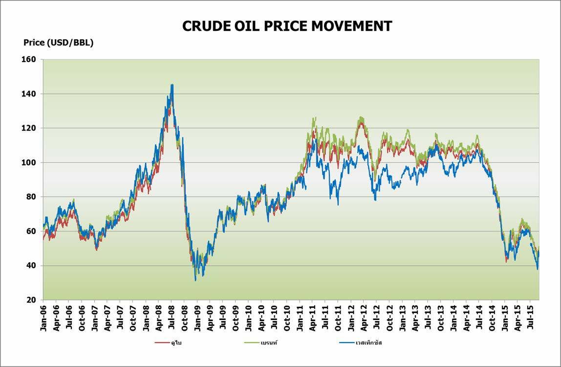 Crude oil price forexpros